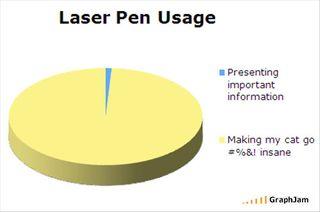 Laser pen graph