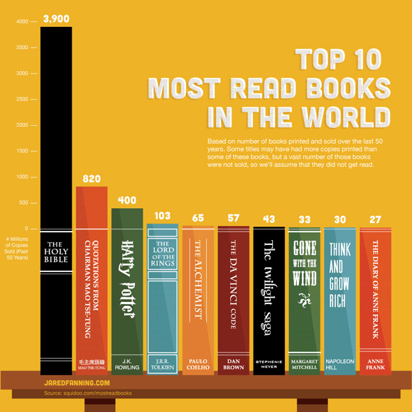Top-10-books