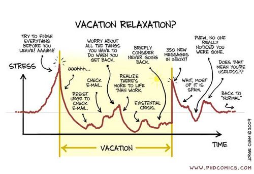 Vacation timelines and email
